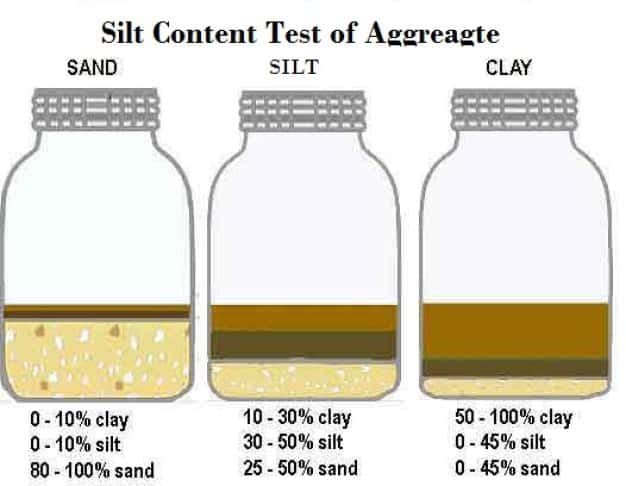 Silt Content Test of Sand