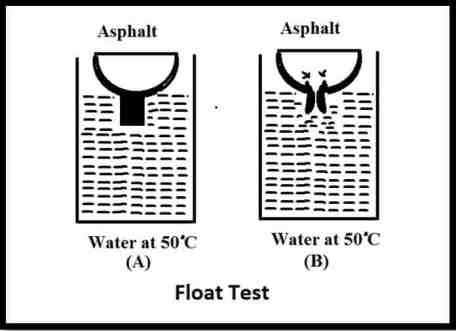 Float Test of Bitumen   Apparatus, Procedure & Result