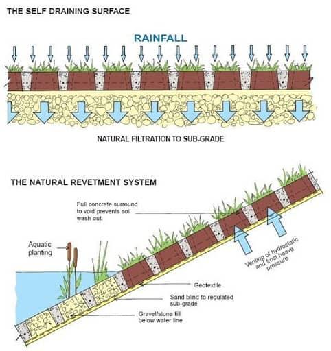 Grasscrete -  An Innovative Landscaping Idea