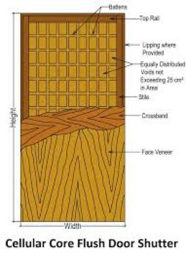 Types of Flush Doors- Cellular core flush door