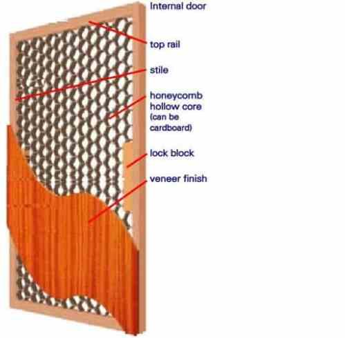 Hollow Core Flush Door- Details