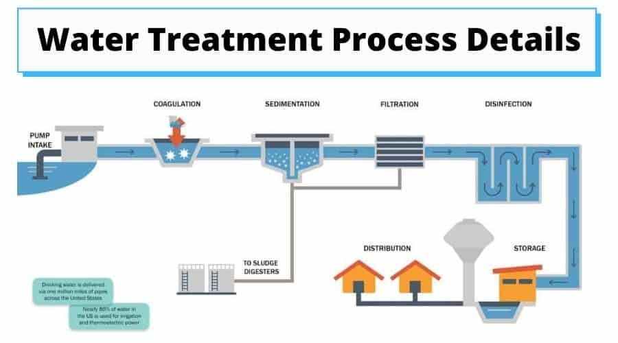 Water Treatment Process Details