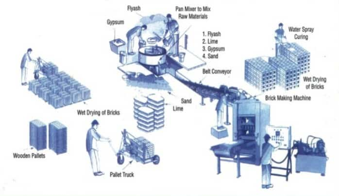 Fly Ash Bricks Manufacturing Process