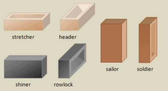 Brick Orientation - What Is Standard Size of Brick In India?