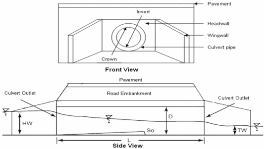 Components Of Culvert