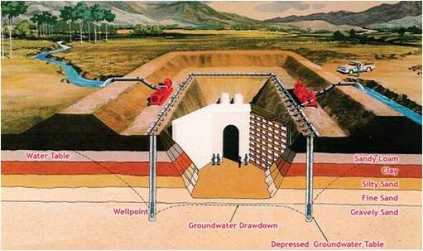 Well Point System | Types of Well Point System | Well Point Dewatering | PVC Well Point | Well Point Installation | Well Point for Shallow Well
