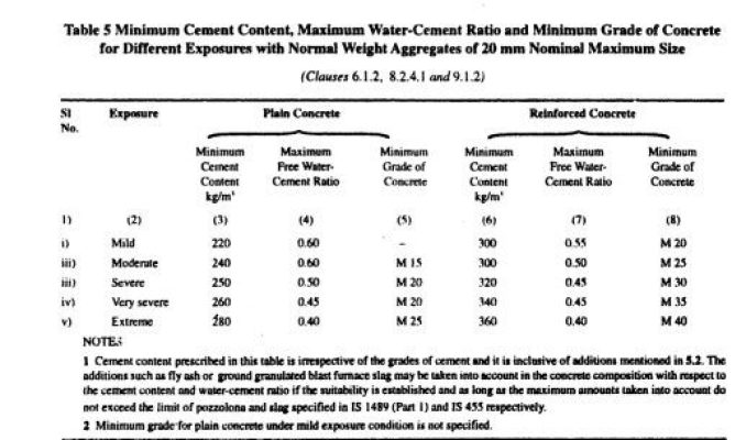 Water Cement Ratio Calculation