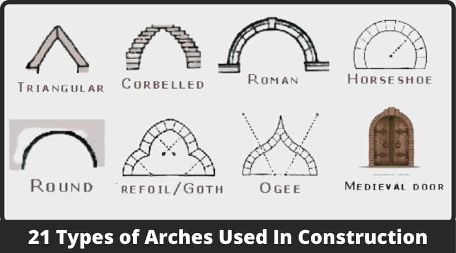 Type of arch
