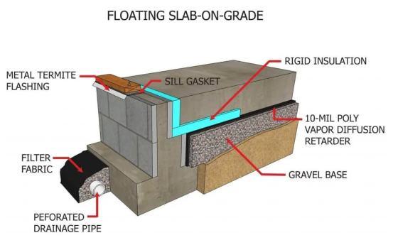 Floating Slab | Float Slab Foundation | Floating Concrete Slabs