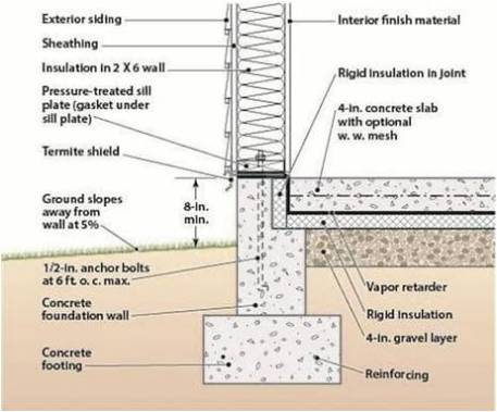 Monolithic Definition | Monolithic Footing | Monolithic Foundation | Advantages & Disadvantages of Monolithic Slab Foundation | Monolithic Slab