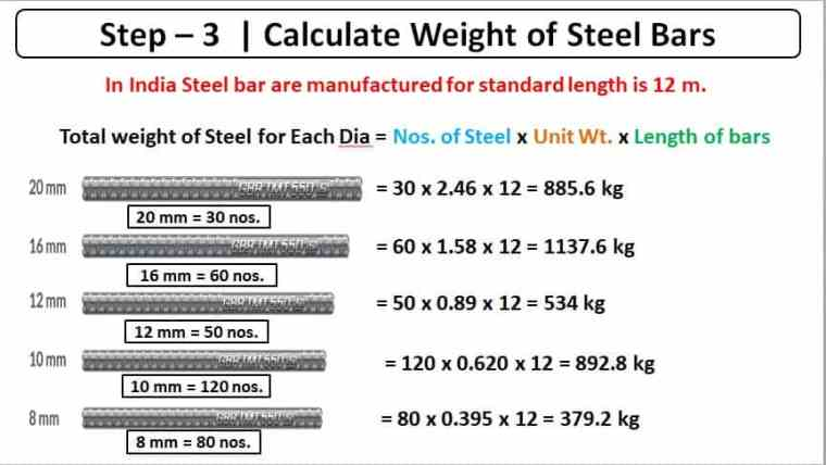 What Is Unit Weight of Steel | Weight of Steel Bar Formula | Steel Unit Weight | How to Calculate Steel Bar Unit Weight