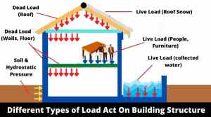 types of load on building structrue