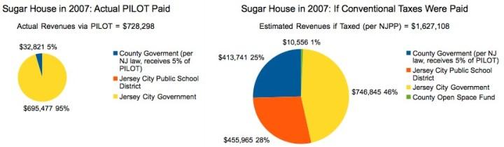 Sugar House Comparison