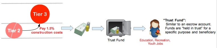 Trust Fund Combined Pic 1 and 2