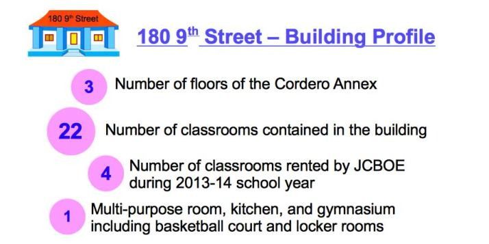 Cordero - Building Profile Facts