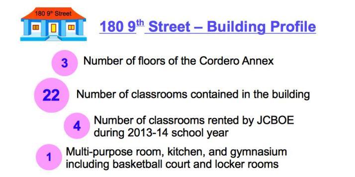 Cordero - Building Profile Facts