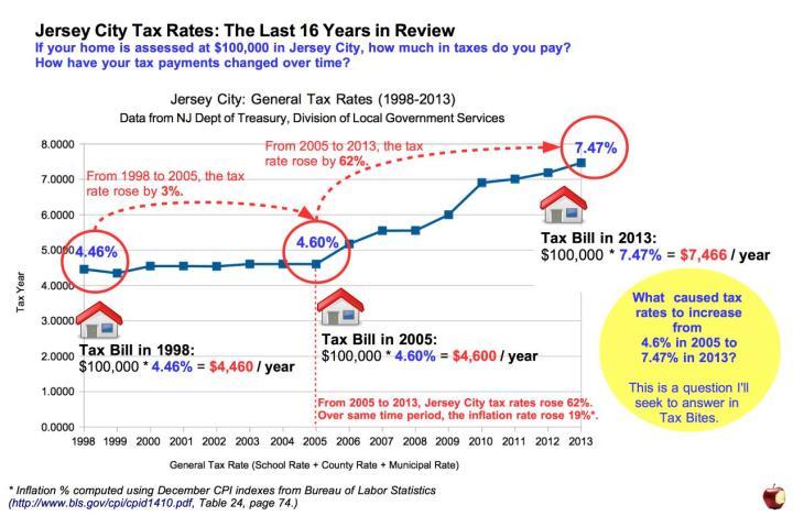 2-House Scenario Tax Impact - Rising Tax Rates v4