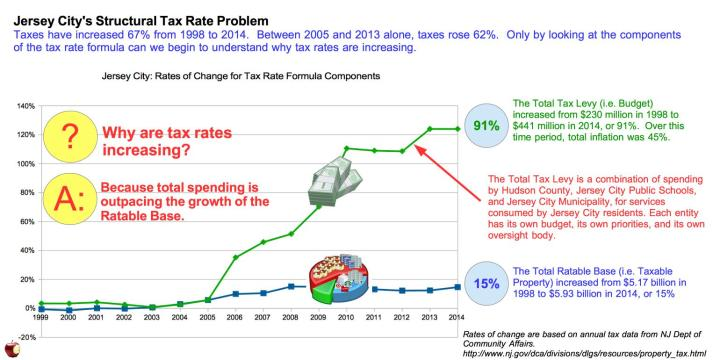 JC Budget and Base Increase 1998-2014 v4