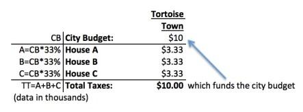 TT Budget v2