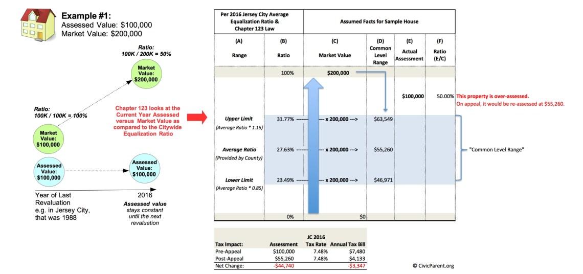Jersey City - Equalized vs Assessed Value v4