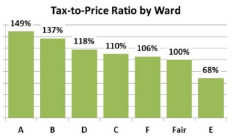 Chart 1 - Tax to Sale Price Ratio by Ward