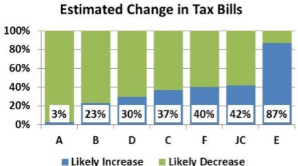 Chart 2 - Likely Decrease or Increase in Taxes by Ward