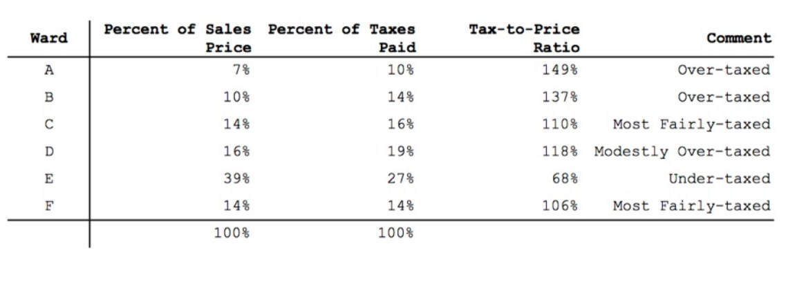Table 2 - Tax to Sale Price Ratio by Ward