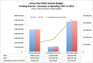 Op-Ed Follow-Up: Get the Facts & Figures About Abatements & Public School Funding in Jersey City