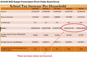 JC BOE Used Incorrect Tax Base Value in Its 2019/20 Budget: Explaining the Tax Math