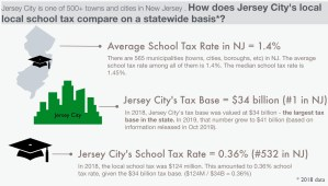 A Closer Look at Jersey City's School Tax Rate. Part 2: Statewide Comparisons & the Role of the Tax Base