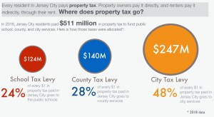 A Closer Look at Jersey City's School Tax Rate, Part 3: A Case for Increasing the School Tax Levy