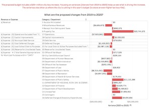 Jersey City's Proposed 2020 Budget (Tableau #DataViz)
