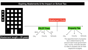 NJ Abatements: We need better abatement disclosures in NJ to show impact on public schools