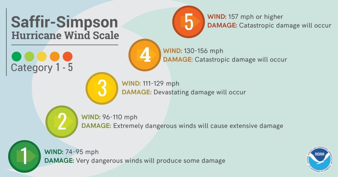hurricane-wind-scale
