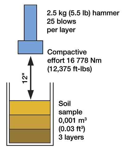 Standard Proctor Test