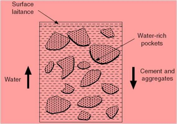 Theory Behind Segregation of Concrete