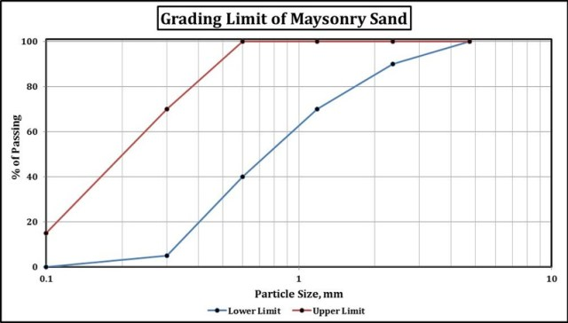Grading Limit of Masonry Sand