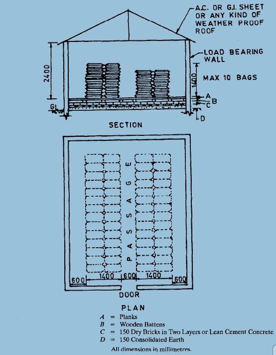 Godown Design Plan