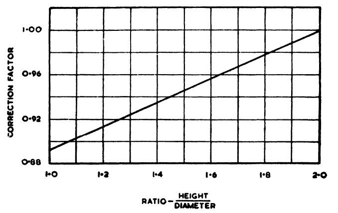WHAT ARE THE FACTORS INFLUENCING COMPRESSIVE STRENGTH TEST
