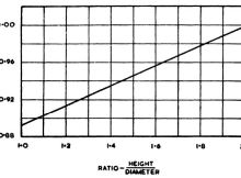 Correction factor for height-diameter ratio of a core