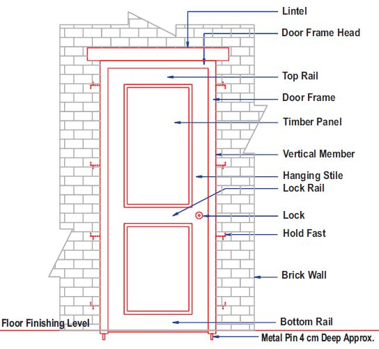How To Select Doors Windows For House 4 Factors Consider. Selection Of Door And Window. Wiring. House Frame Diagram Doors At Scoala.co