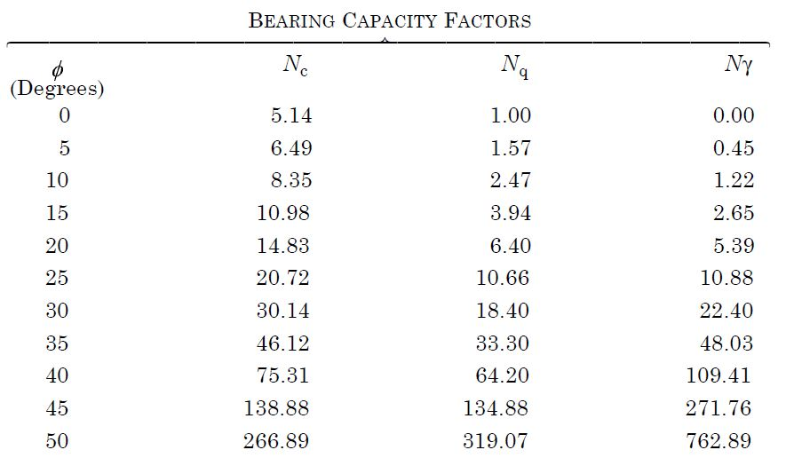 HOW TO CALCULATE BEARING CAPACITY OF SHALLOW FOUNDATION IN