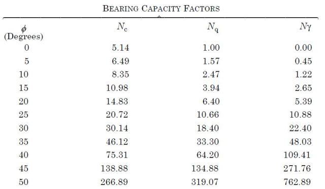 Bearing Capacity Factors