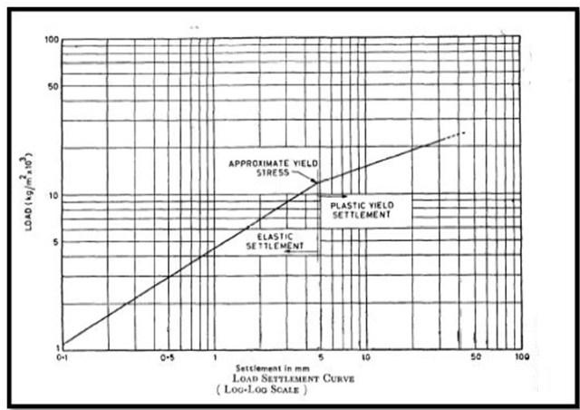 PLT load-settlement logarithmic curve