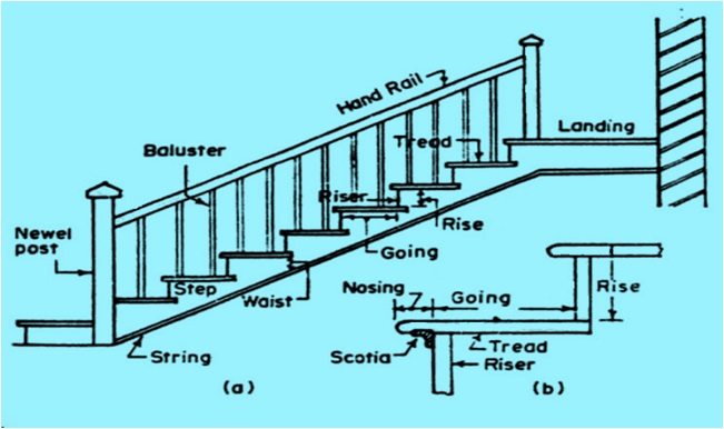 Construction framing terminology for House framing terms