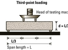 Flexural Strength Test Arrangement