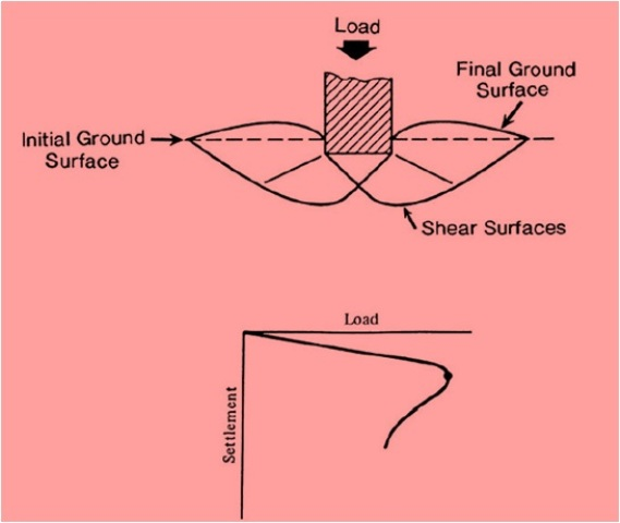 Fig-1 (General Shear Failure)