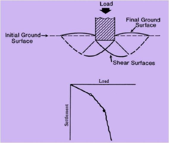 Fig-2 (Local Shear Failure)