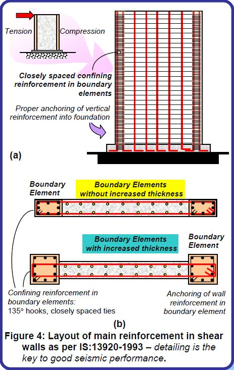 WHY ARE BUILDINGS WITH SHEAR WALLS PREFERRED IN SEISMIC