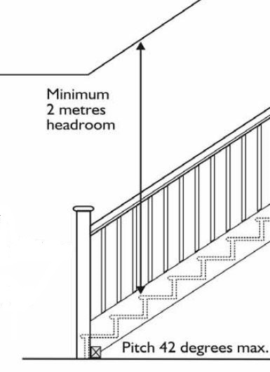 Head room & Pitch or Slope
